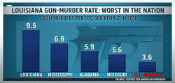 msnbc:  Louisiana has the highest gun-murder rate in the country. Yet state lawmakers have pushed an aggressive campaign to loosen the state's already lax gun laws. A coalition of Republicans and white Democrats has banded together to fight gun control efforts of a small minority of mostly black legislators. MSNBC.com's Trymaine Lee traveled to Baton Rouge to tell this story.