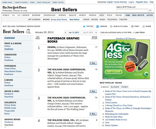 Congrats to Raina on Drama hitting the #1 spot on the NY Times Bestseller list for Graphic Books! The book had to surpass multiple zombie attacks from several volumes of The Walking Dead to claim the top spot this week! :) http://www.nytimes.com/best-sellers-books/paperback-graphic-books/list.html