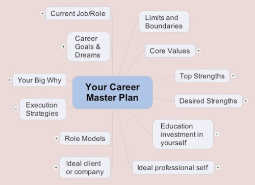 (via The Power of Mind Maps to Build Your Career Master Plan)