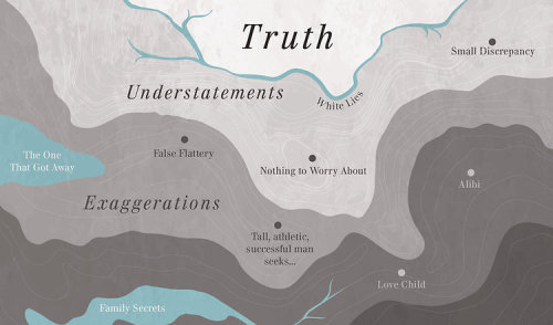 The Map Of Truth And Deception