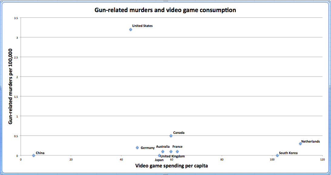 Video games do not cause violent crimes.