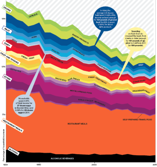 explore-blog:  How Americans spend money on food. Also see Hungry Planet – a portrait of the world's weekly food budgets, from $1.23 in Chad to $376.45 in Australia.