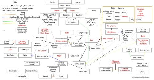 feliciadayismypatronus:  awandringminstreli:  A comprehensive family tree and relationship chart for Once Upon A Time. Because I can.  I applaud you, sir