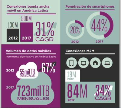 ¿Qué tan inteligentes son los celulares en América Latina?
