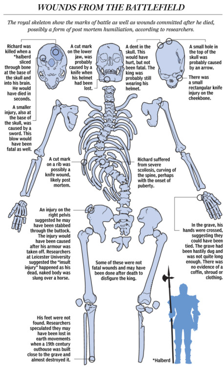 "nationalpost:  Wounds from the battlefield: What Richard III's remains revealed about war-scarred kingFor centuries, the location of King Richard III's body has been unknown. Records say he was buried by the Franciscan monks of Grey Friars at their church in Leicester, 160 kilometres north of London. The church was closed and dismantled after King Henry VIII dissolved the monasteries in 1538, and its location eventually was forgotten.Then, last September, archaeologists searching for Richard dug up the skeleton of an adult male who appeared to have died in battle.Bone specialist Jo Appleby said the 10 injuries to the body were inflicted by weapons like swords, daggers and halberds and were consistent with accounts of Richard being struck down in battle — his helmet knocked from his head — before his body was stripped naked and flung over the back of a horse in disgrace.She said some scars, including a knife wound to the buttock, bore the hallmarks of ""humiliation injuries"" inflicted after death."