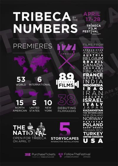 Tribeca by the numbers
