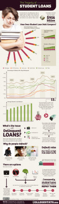 Infographic: The Tragedy of Student Loans via collegestats.org