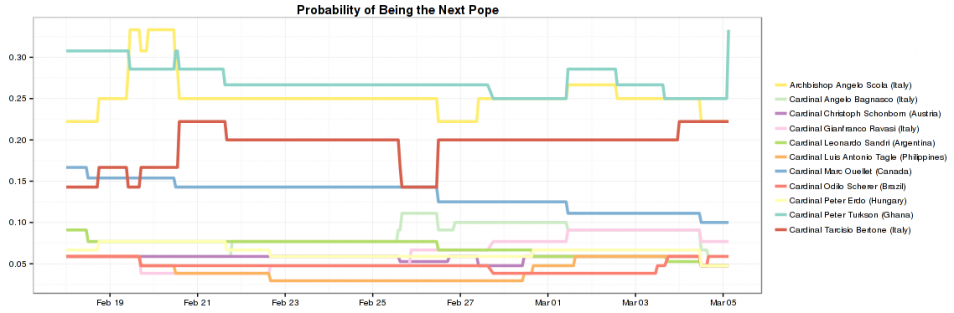 rstats shiny app for tracking the next pope  After getting frustrated with having to run python over and over again (see previous post) to see the trends in the Papal odds, I've put together a basic shiny app that allows for real time updates and interactivity.