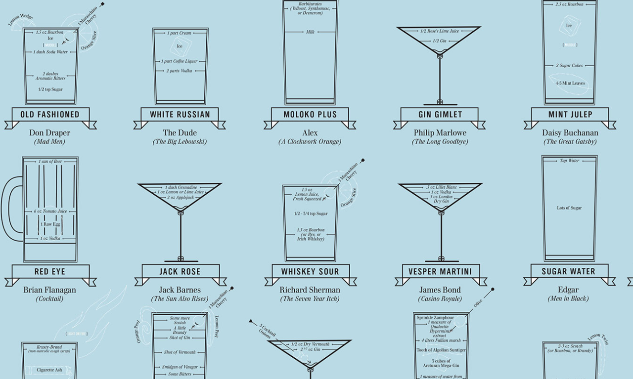 Movies. Literature. Alcohol. The perfect combo!!! Pop Chart Lab — The Cocktail Chart of Film & Literature «Click this for the full photo!