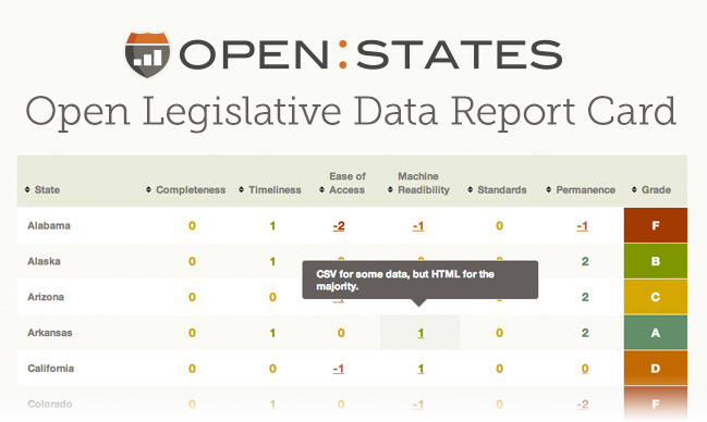 Open States: Transparency Report Card  Today we're making available our Transparency Report Card, a byproduct of the work we did in producing Open States.