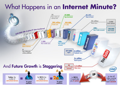 (via What happens in an Internet minute? | SmartPlanet)