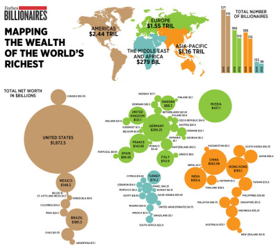 mapsontheweb:  Cartogram of the World's Billionaires , Forbes  This illustrates how perverse the notions of unavoidable poverty and austerity are.