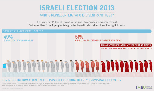 Backgrounder on Israeli elections by Institute for Middle East Understanding