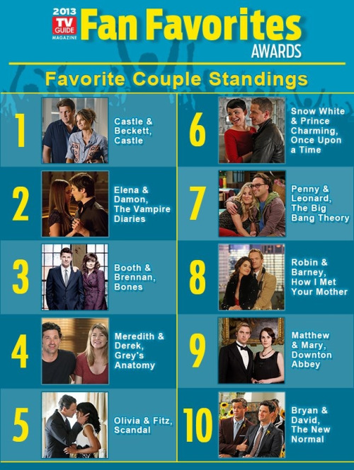 TV Guide Magazine Fan Favorites Awards  Here are the current standings in the Favorite Couple category.   Make sure your Favorite Couple reaches #1 before time runs out. Vote as many times as you like! You have until Monday, March 11 at noon (ET).  SHARE this post with friends to help your Favorite Couple win!  Vote here: http://on.fb.me/ZvRqHD