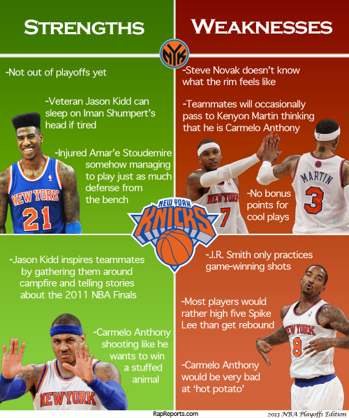 2013 NBA Playoffs: NY Knicks Strengths & Weaknesses