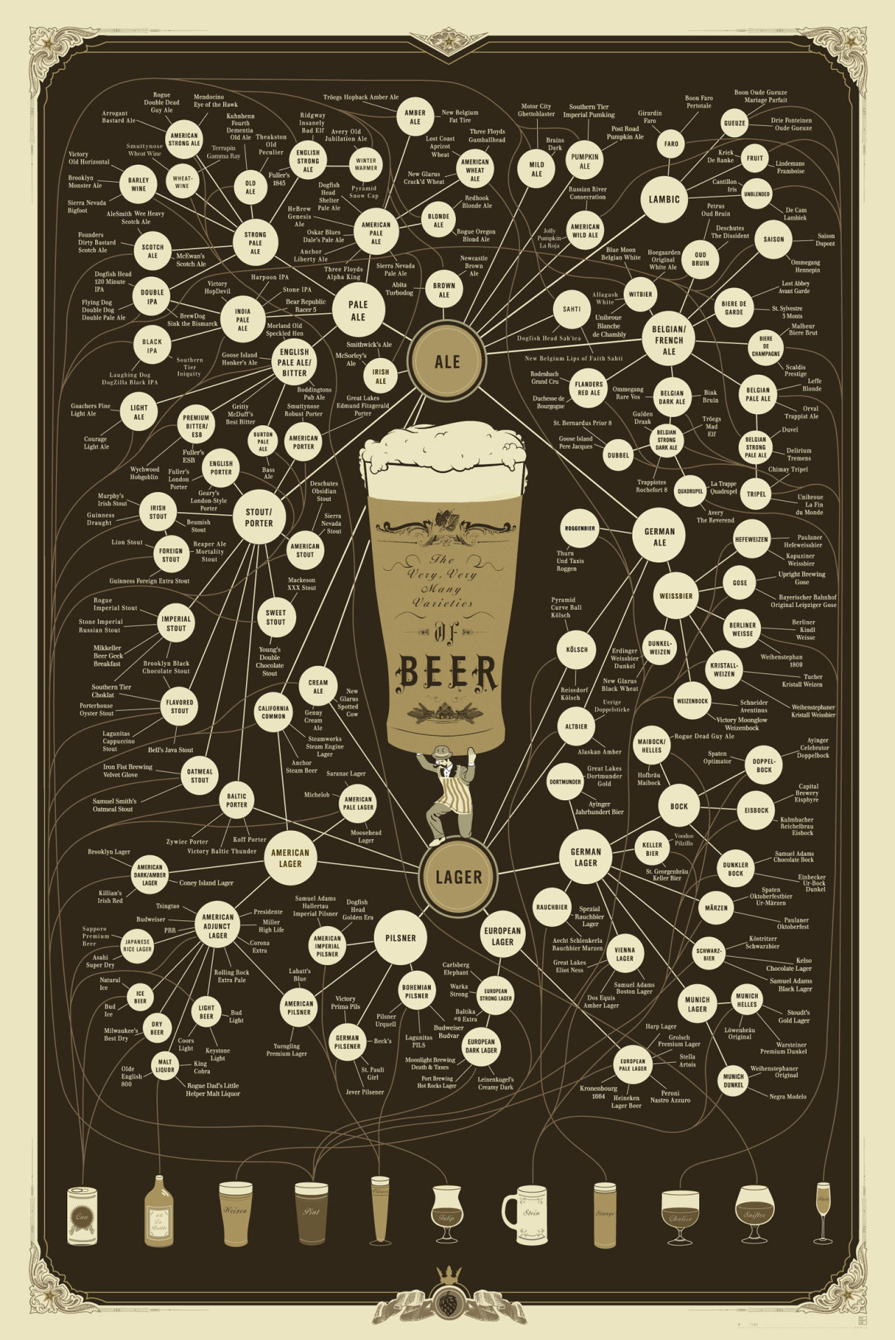 jxd1689:  The Very, Very Many Varieties of Beer [Infographic]  from Daily Infographic by Eric Lyday   [via]