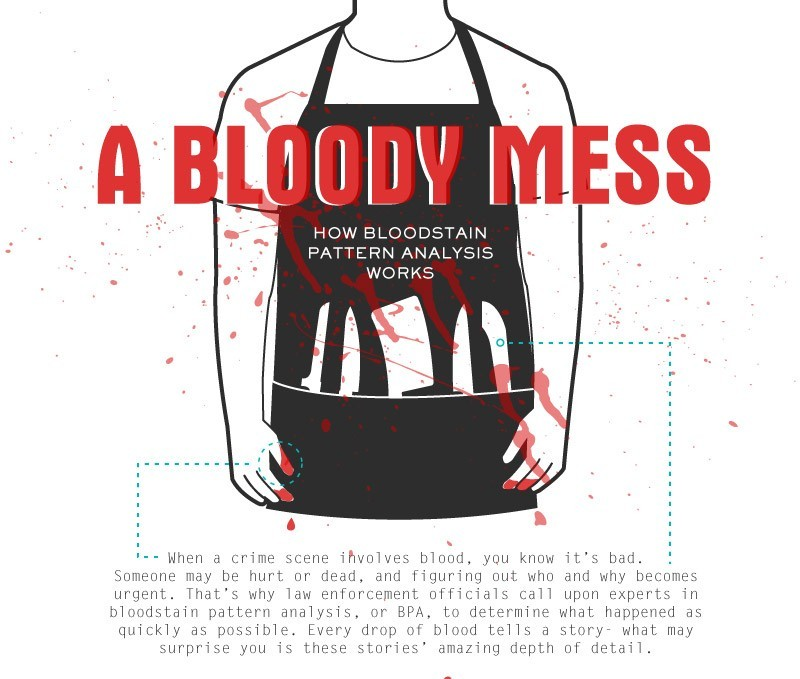 amandaonwriting:  Bloodstain Pattern Analysis (BPA) - Resource for Crime Writers SOURCE