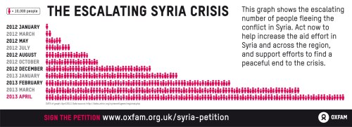 oxfamgb:  1.3 million people have fled the Syria conflict. Way more than expected. Act now to increase aid and find a peaceful solution. http://bit.ly/12UIeQp