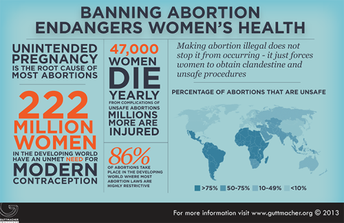 New infographic from Guttmacher Institute: Banning abortion endangers women's health.