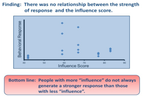 From Social Media Today: New Study Shows 5 Factors Push Social Behavior and Not So-Called Influencers