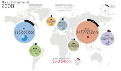 infografx:  The exploding internet