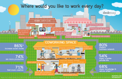 Get to know the benefits that await your productivity in a coworking space, new statistics demonstrate an average of 4.5 new spaces opening per day in more than 81 countries.
