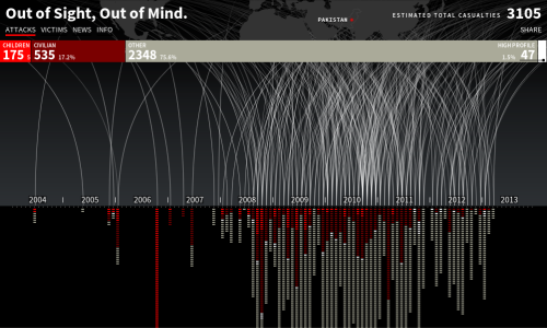"Visualization of public reporting on drone strikes in Pakistan. dataviz-visualiza:  Impressive visualization of American drone attacks in Pakistan since 2004, showing the number of victims, identifying if they were civilians, children, high-profile targets or ""other"". It was made by the Pitch Interactive studio, using d3.js."