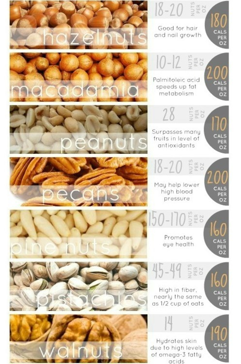 More on nuts