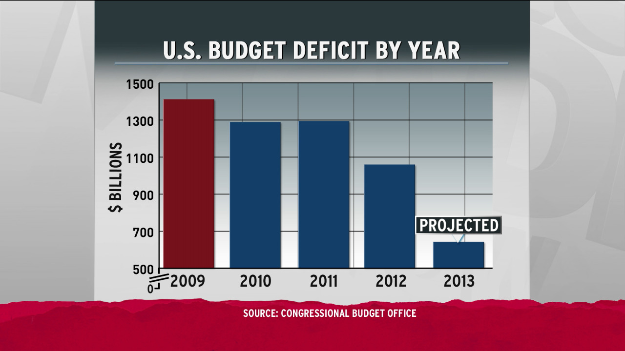 From The Rachel Maddow Show: A look at the U.S. budget deficit by year.