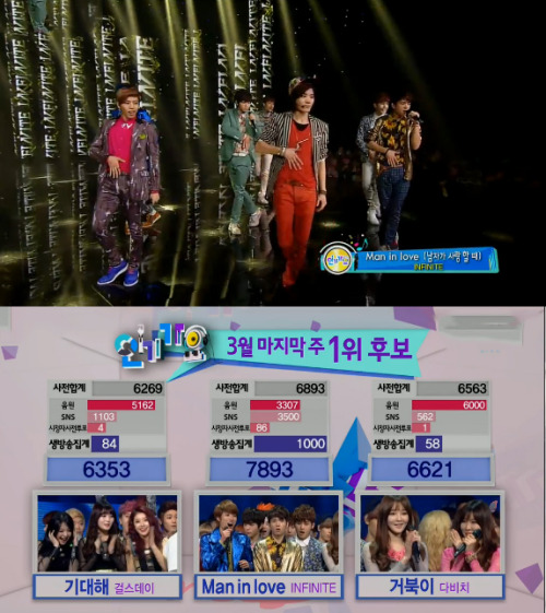 "Infinite's ""Man in Love"" wins today on Inkigayo! Check out today's live performances by SHINee, ZE:A FIVE, Davichi, 2AM, G.NA, Teen Top, Rainbow, Infinite, RaNia, Girl's Day, Ladies' Code, B.A.P, EVOL, D-Unit and more! http://bit.ly/XvscvI"
