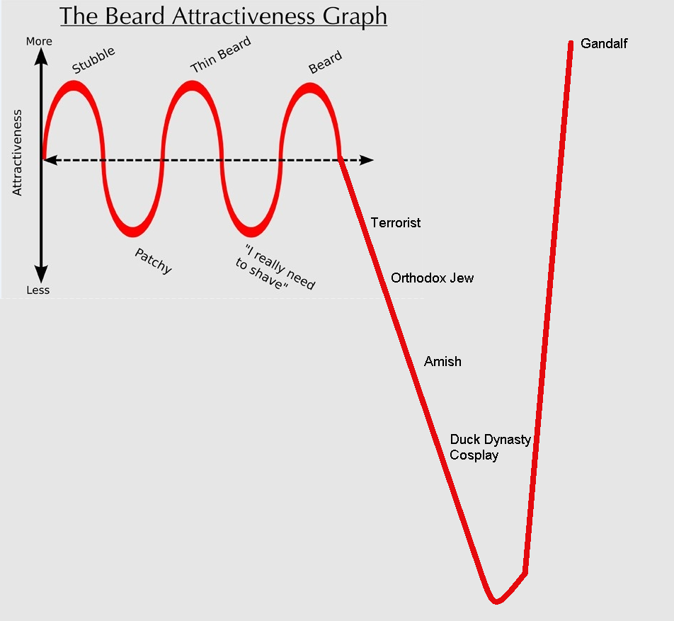 This graph was shown to me by my good pal Bill.  Bill is in a band called Penny Dreadful. You should check them ouuuuut…………..here.