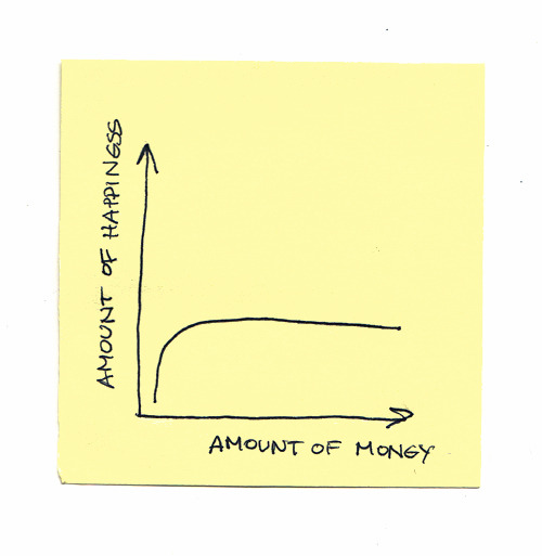 nevver:  Happiness vs. Money  I like the sentiment behind this graph, but it still condones the idea that we will be happiest when we have more money than less. I genuinely wonder if there have been any conclusive studies charting financial comfort compared to general satisfaction.