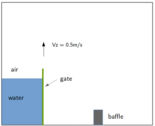 Dam-break with a vertical-lifting gate (without dynamic mesh