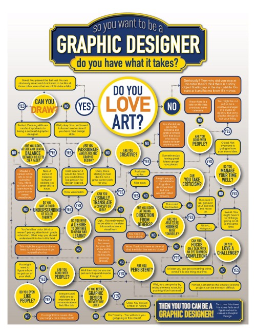 Graphic Designer Decision Tree Are you a graphic designer?   follow asbradesignblog on Facebook