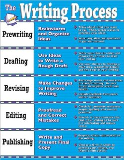 "booksdirect:  ""The Writing Process.""       (via TumbleOn)"