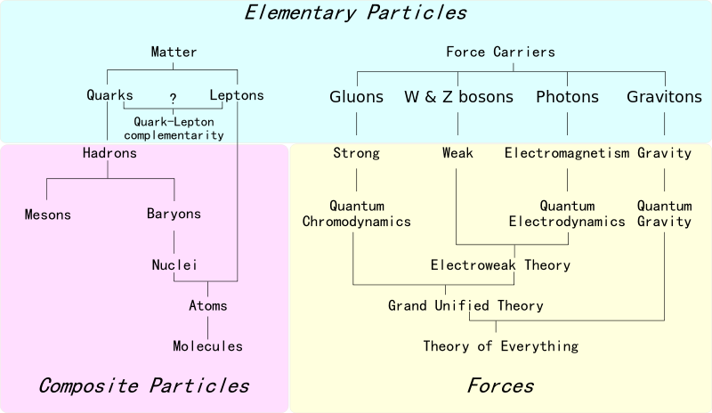 All About Elementary Particles  First two images  Third image Fourth image Fifth image Six image