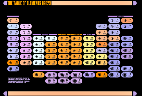 The table of chemical elements in the 24th century.
