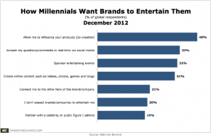 Click to embiggen. 4 in 10 Millennials Interested in Co-Creating Products With Brands Leveraging Millennials' affinity for social media might be one way to satisfy their urge to influence product innovation. A study released in November by the IBM Institute for Business Value found a majority of senior executives planning to use social tools for innovation, by gathering feedback from customers (73%) and enabling customers to submit plans and solutions (68%). Read More (via 4 in 10 Millennials Interested in Co-Creating Products With Brands)