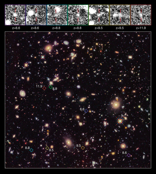 "distant-traveller:  Hubble provides first census of galaxies near cosmic dawn  Astronomers using the NASA/ESA Hubble Space Telescope have uncovered seven primitive galaxies from a distant population that formed more than 13 billion years ago. In the process, their observations have put forward a candidate for the record for the most distant galaxy found to date (at redshift 11.9), and have shed new light on the earliest years of cosmic history. The galaxies are seen as they were when the Universe was less than 4 percent of its present age. A team of scientists using the Hubble Space Telescope has made new observations of the Hubble Ultra Deep Field, as part of a project to improve our understanding of the early years of the Universe. The resulting images offer the deepest ever view of the Universe at near-infrared wavelengths, which capture the redshifte light of early galaxies. Because light takes so long to travel from these remote objects, astronomers are looking back in time, seeing these galaxies as they appeared 600 million years after the Big Bang (the Universe is now 13.7 billion years old). One object spotted by the team may be the most distant ever observed. The new data have allowed the team, co-led by Richard Ellis (Caltech, USA) and Ross McLure (University of Edinburgh, UK), to uncover six previously-unknown galaxies in this era, and to rule out a number of tentative identifications of distant galaxies made by other scientists in previous research. This is the first statistically robust census of galaxies at such an early time in cosmic history, and shows that the number of galaxies steadily increased with time, supporting the idea that the first galaxies didn't form in a sudden burst but gradually assembled their stars. One previously-claimed candidate extreme redshift galaxy in the Hubble Ultra Deep Field was confirmed by the team. This is UDFj-39546284, for a while claimed to be the most distant known galaxy, at redshift 10. However, the improved and extended dataset has allowed the scientists to shed unexpected new light on this object, showing that it either lies at an even greater distance than previously thought (at a redshift of 11.9). ""This discovery of a significant population of galaxies at redshifts greater than 8, coupled with our new analysis of the number and properties of galaxies at redshift 7 and 8, support the idea that galaxies assembled progressively over time,"" said the project co-leader Ross McLure (University of Edinburgh, UK).  Image credit: NASA, ESA, R. Ellis (Caltech), and the HUDF 2012 Team"