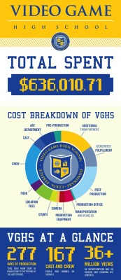 how much does it cost to create a webseries? here's an infographic that tells you. fascinating stuff.