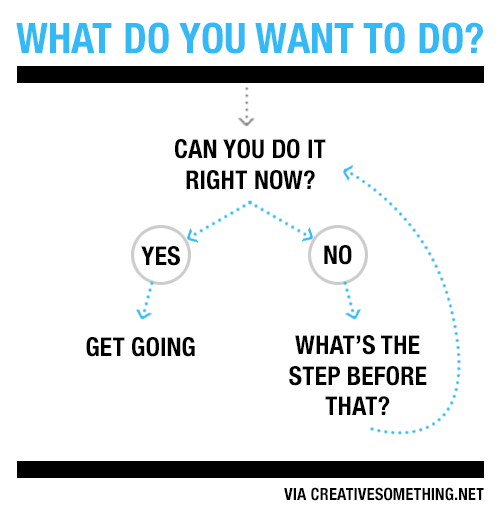(via How to Get Things Done (A Flowchart) - 99U)