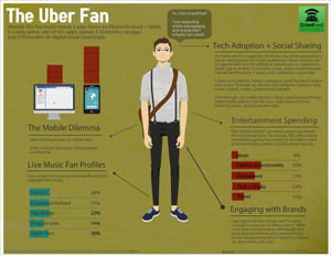 socksonanoctopus:  Are You An Uber Fan?  This infographic created by CrowdFeed(they aren't live yet) takes at look at music, technology and…  View Post