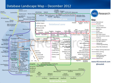 rifkiamil:  Subway map of the new and old databases on the market. Full stuff at http://gigaom.com/cloud/confused-by-the-glut-of-new-databases-heres-a-map-for-you/