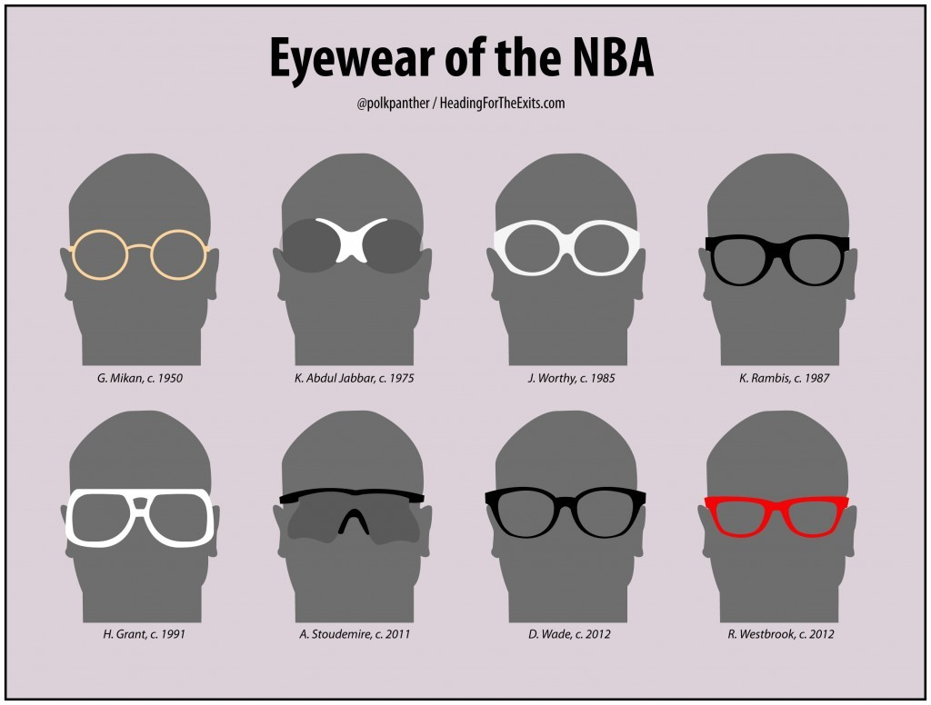 coolerthanthat:  Eyewear of the NBA