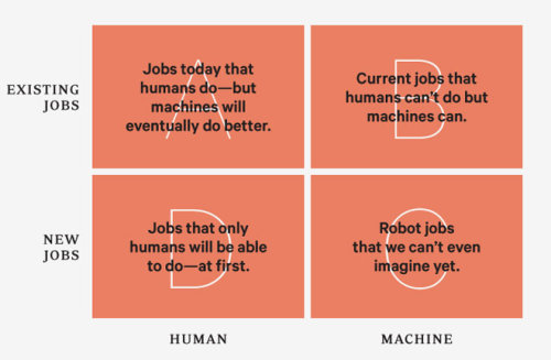 In envisioning how machines will replace humans, Kevin Kelly breaks down our relationship with robots into four categories. Complement with Ellen Ulman's Close to the Machine.