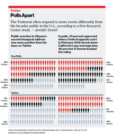 bizweekgraphics:  BREAKING NEWS! TWITTER DOES NOT REPRESENT THE GENERAL POPULATION.