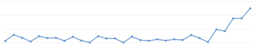 edwardspoonhands:  Above is a graph of views on the Vlogbrothers channel. Apparently people want translated dance songs and dinner preparation with communist three year olds. I plan on destroying our streak by knitting silently for four minutes on Friday.