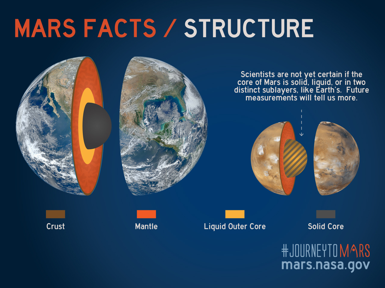 You know that onions have layers, but did you know that Mars has layers  too? Like Earth, Mars has a crust, a mantle and a core. The same stuff even  makes up ...