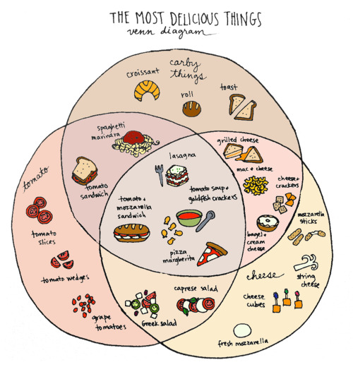 reblogged from ilovecharts:  Venn Diagram of Yum (by Tyler Feder)