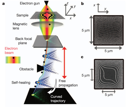 Holographic generation of an electron Airy beam. An electron beam is transmitted through a nanofabricated hologram, with a cubic phase modulation. It is then focused by a magnetic lens. The Airy wave packet is formed at the back focal plane and recorded as it propagates. The electron Airy beam is a shape-preserving beam that evolves along a curved trajectory. It also self-heals after encountering obstacles. (via:and)